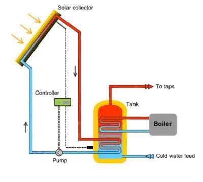 napkollektoros rendszer